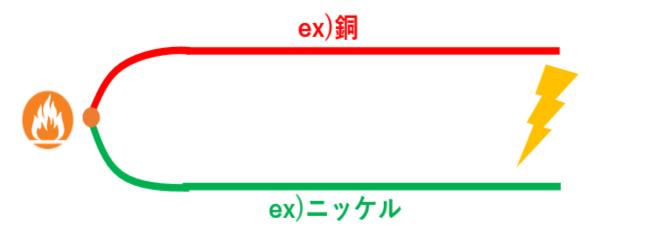 thermocouple 2