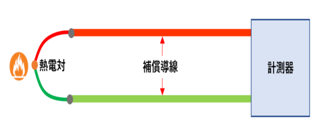 thermocouple 3