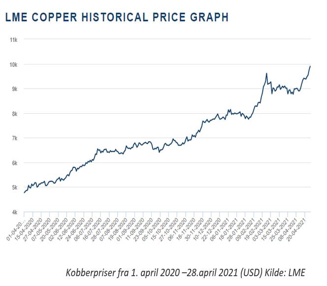 Sitgende pristrend på kobberpriser