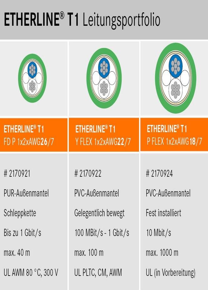 Etherline T1 Leitungsportfolio