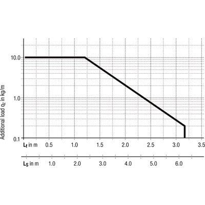 UNIFLEX advanced 1555 innerhöjd 38 mm
