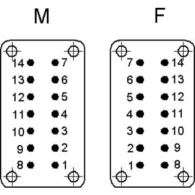 EPIC® STA 14 šroubovací připojení