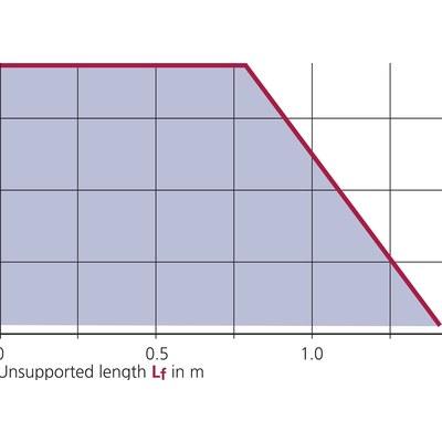 UNIFLEX 0250 innerhöjd 17,5 mm