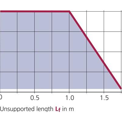 UNIFLEX 0345 innerhöjd 20 mm