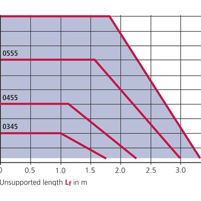 UNIFLEX 0665 innerhöjd 44 mm